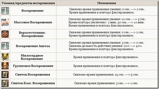 table_res2